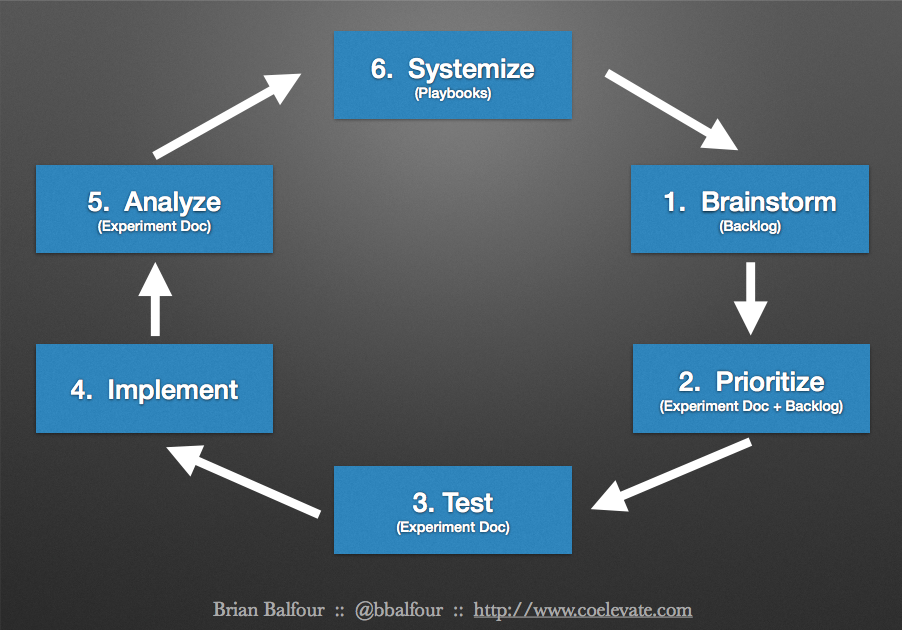 Balfour's Growth Hacking Process
