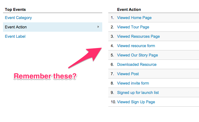 Google Analytics Events created by Segment