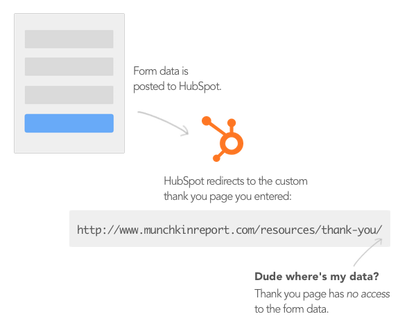 HubSpot Form Flow