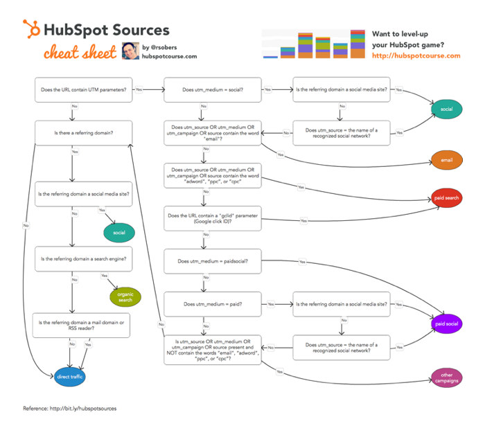 hubspot-sources-700