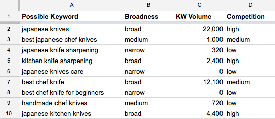 japanese_knives_keywords_-_google_sheets
